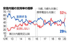 安倍 政権 最新 支持 率 最新の世論調査で 安倍政権の支持率が 43.8%